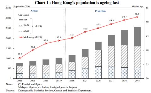 employment of elderly people in hong kong Employment hong kong has an area of 1 106 square kilometres and a population of about 734 million in mid-2016 despite its small size, hong kong was ranked the 7th largest trading entity in.