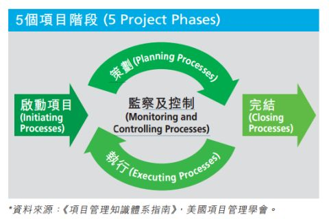 project_phase