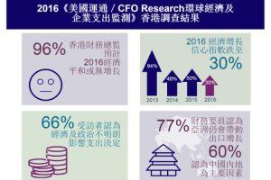 【調查】逾9成財務要員看淡前景 僱主有意增聘臨時、合約工
